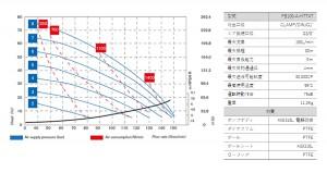 フードボクサー100_性能曲線