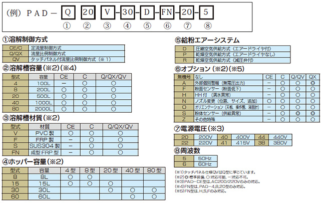 溶解装置pad_型式