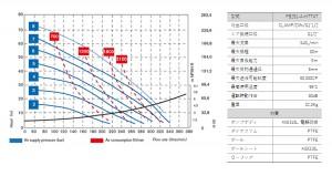 フードボクサー251_性能曲線