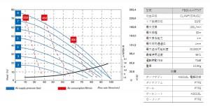 フードボクサー80_性能曲線