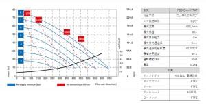 フードボクサー502_性能曲線