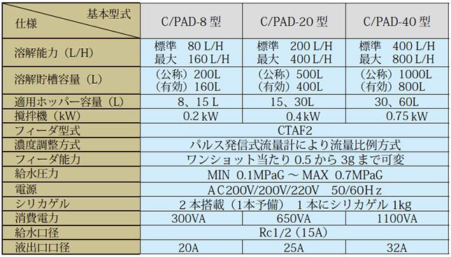 溶解装置c-pad_仕様