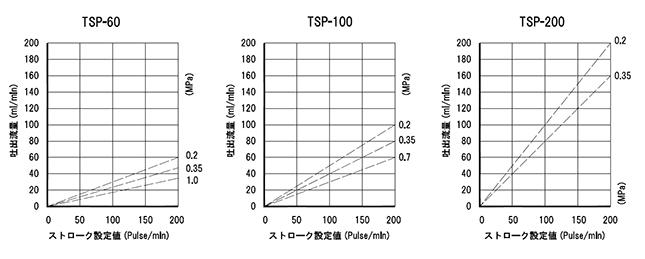 TSP共通_性能曲線