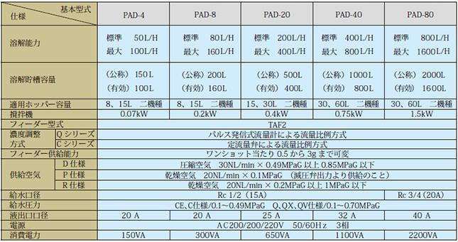 溶解装置pad_仕様