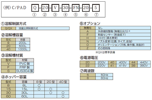 溶解装置c-pad_型式