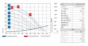 フードボクサー50_性能曲線