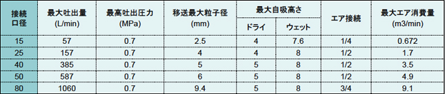 AODD薬注ポンプ_説明01