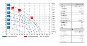 フードボクサー30_性能曲線
