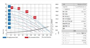 フードボクサー150_性能曲線