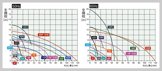HTN_性能曲線