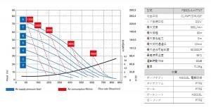 フードボクサー503_性能曲線