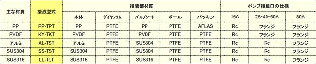 AODD薬注ポンプ_説明02
